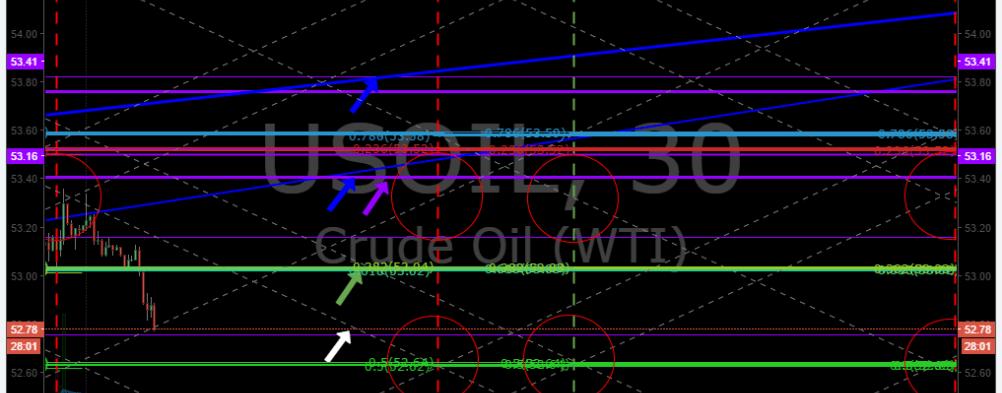 fx oil chart