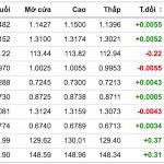 Thị trường ngoại hối hôm nay (7/11): USD sụt giảm sau kết quả bầu cử, chú ý các ngưỡng kháng cự của EUR, NZD - VietNamBiz
