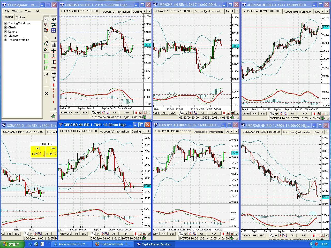 free fx charts