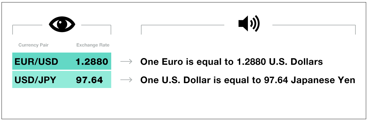 how to read fx rates