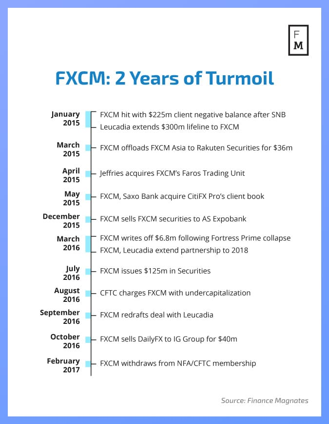 fxcm share price