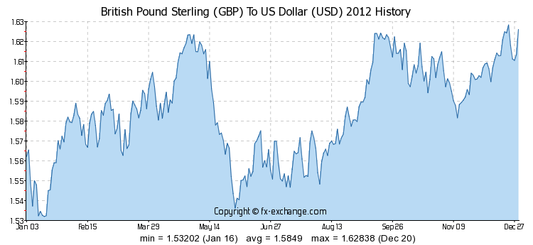 fx pound to dollar