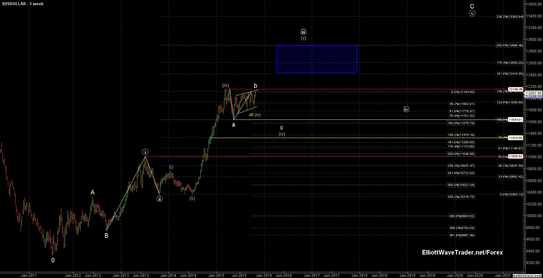 fxcm charts