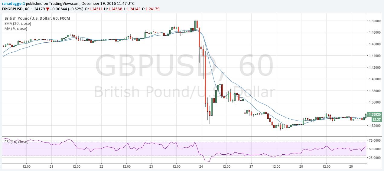gbp usd fx rates