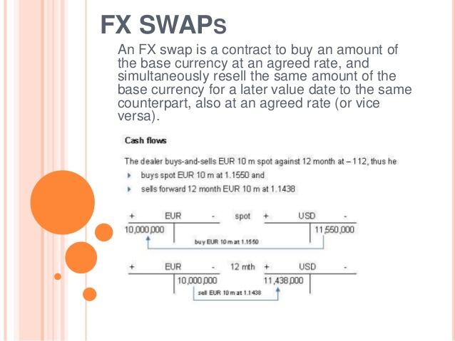 fx swaps