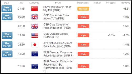 fxcm economic calendar