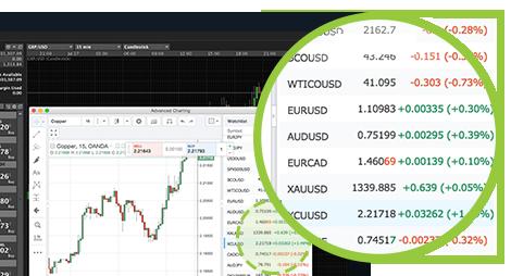fx trading demo