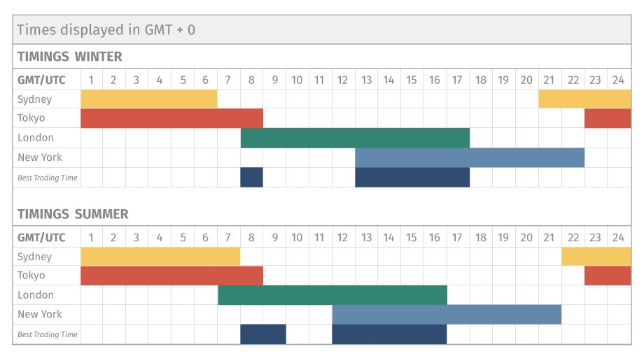 fx time schedule