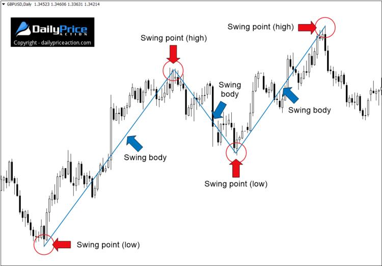 swing trading fx