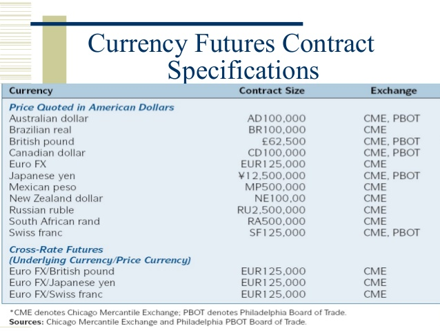 fx futures contracts