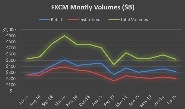 fxcm investor relations