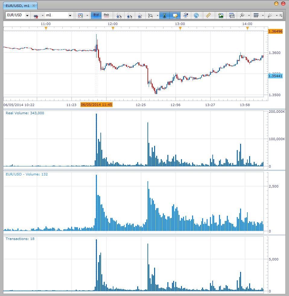 fxcm indicator