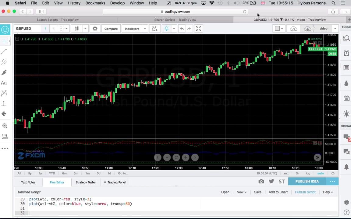 fxcm tradingview