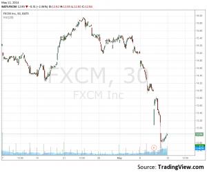 fxcm stock