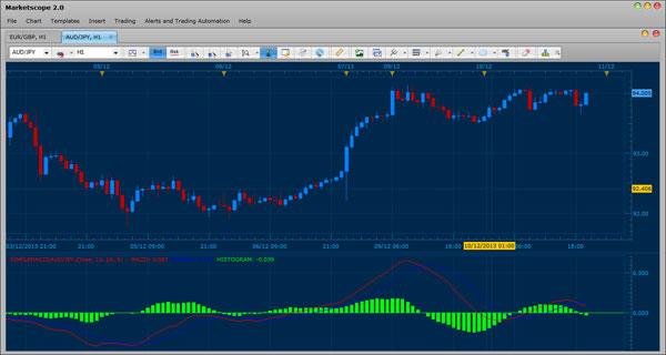 fxcm trading station ii