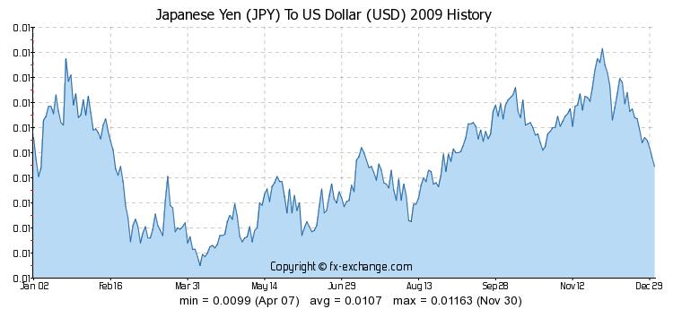 fx yen to usd