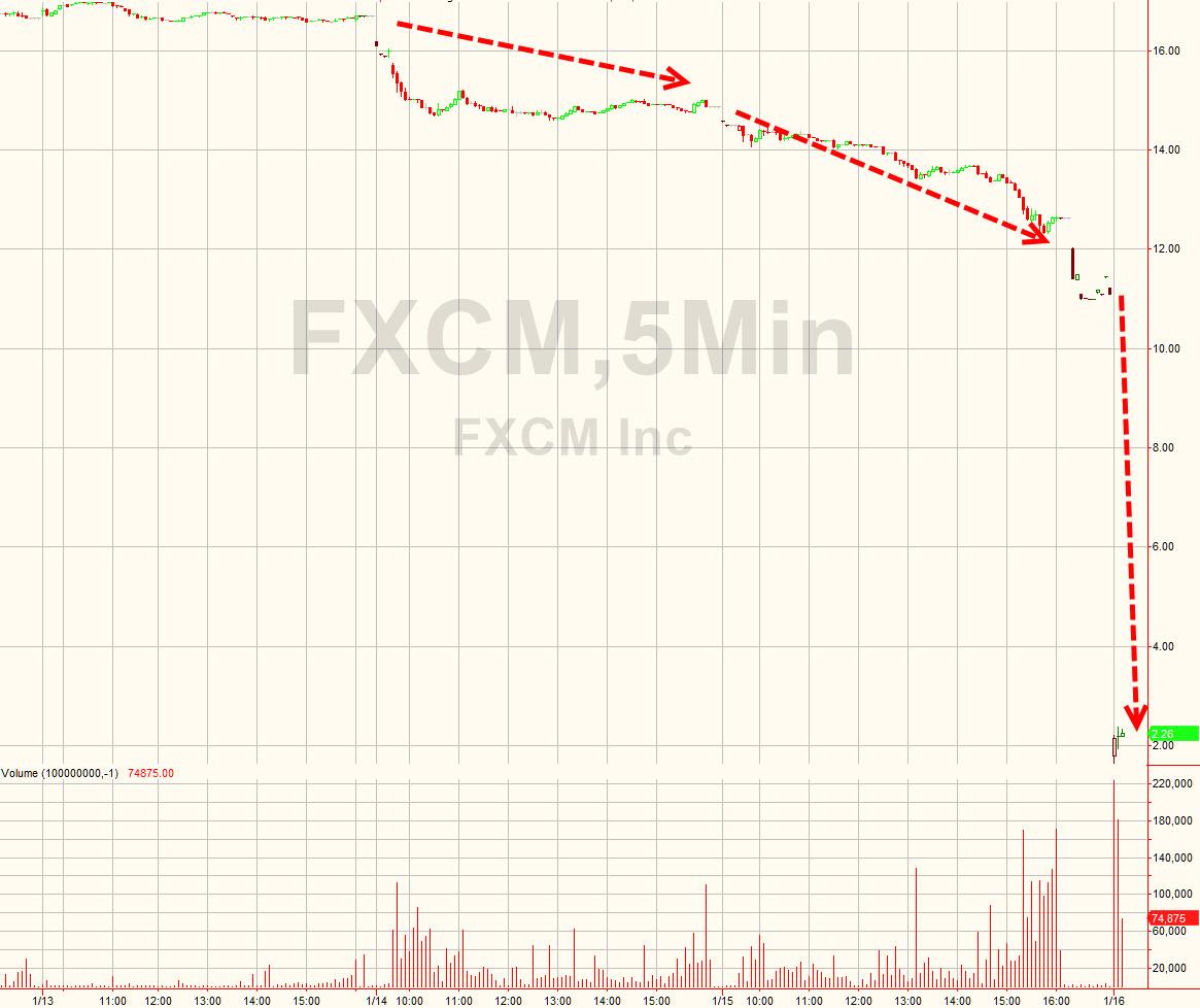 fxcm stock quote
