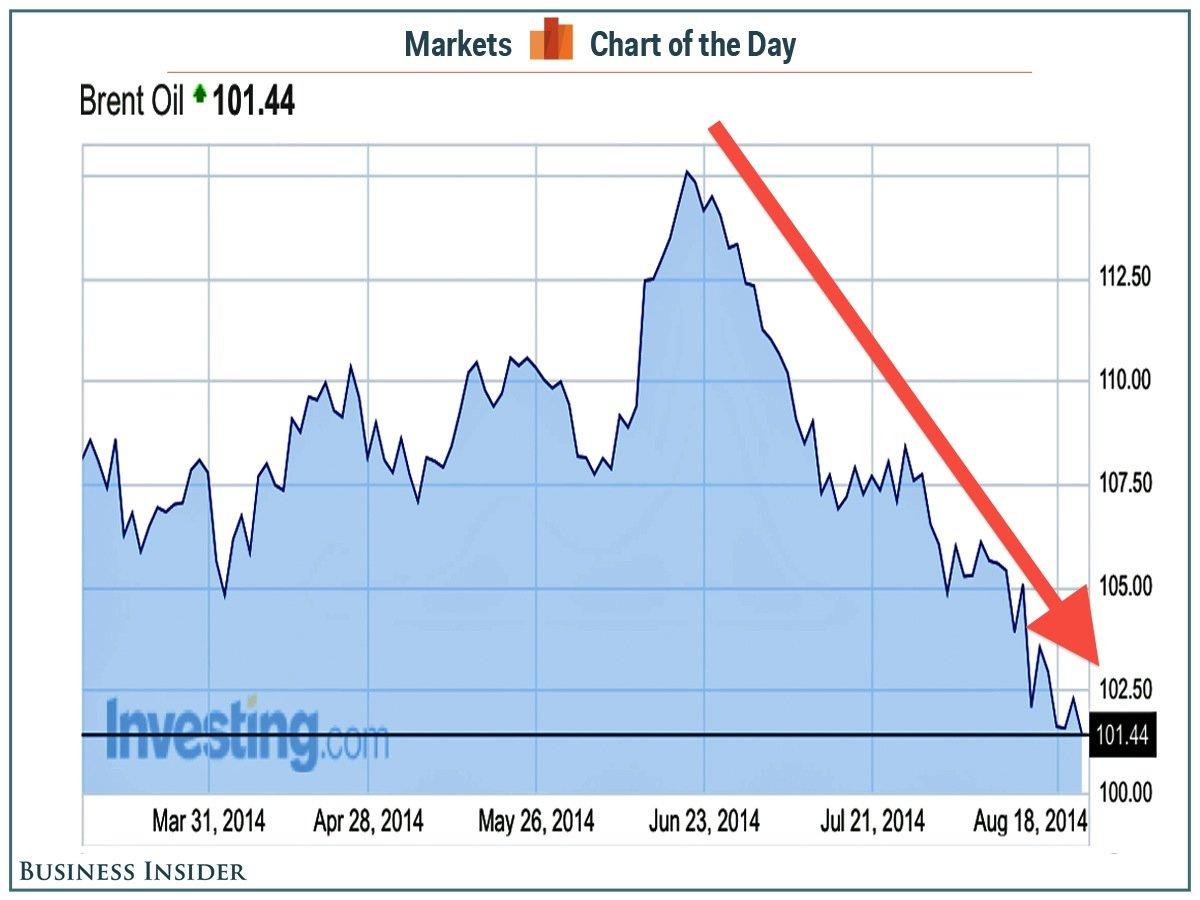 live oil prices fx