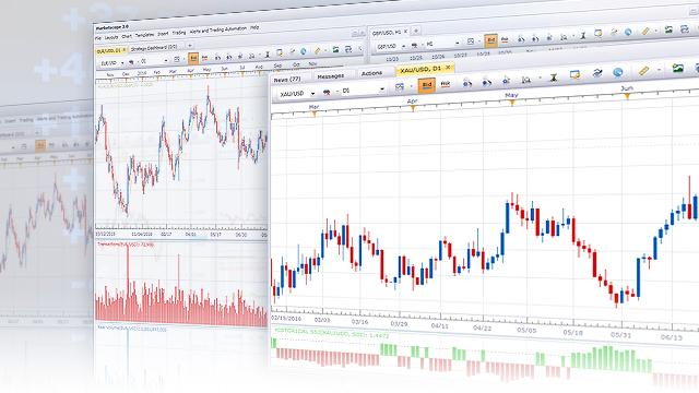 fxcm marketscope