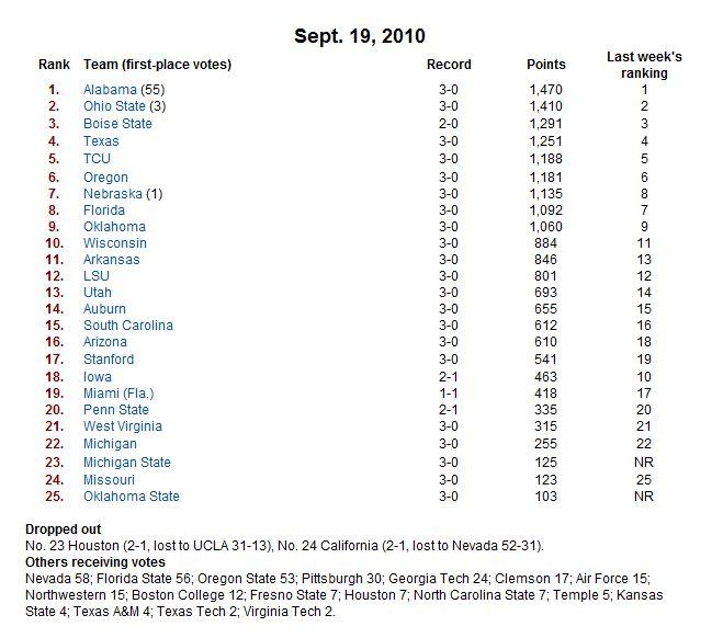 fbs top 25