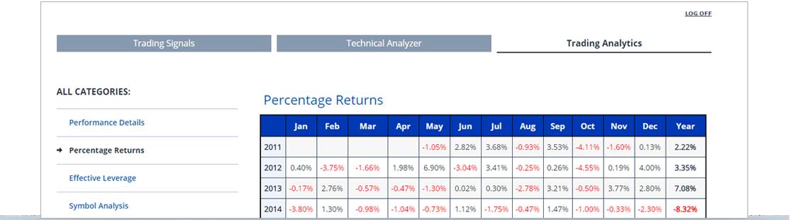fxcm trading analytics
