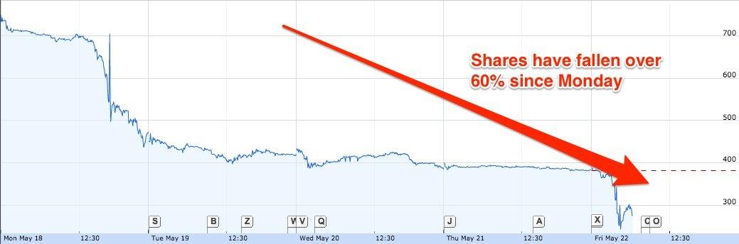 plus500 share price