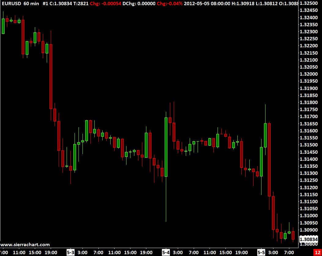 fxcm live chart