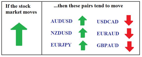 fx stock market