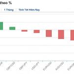 Thị trường ngoại hối hôm nay (21/12): USD giảm gần đáy một tháng, yen Nhật hưởng lợi từ sự lo ngại của thị trường - VietNamBiz