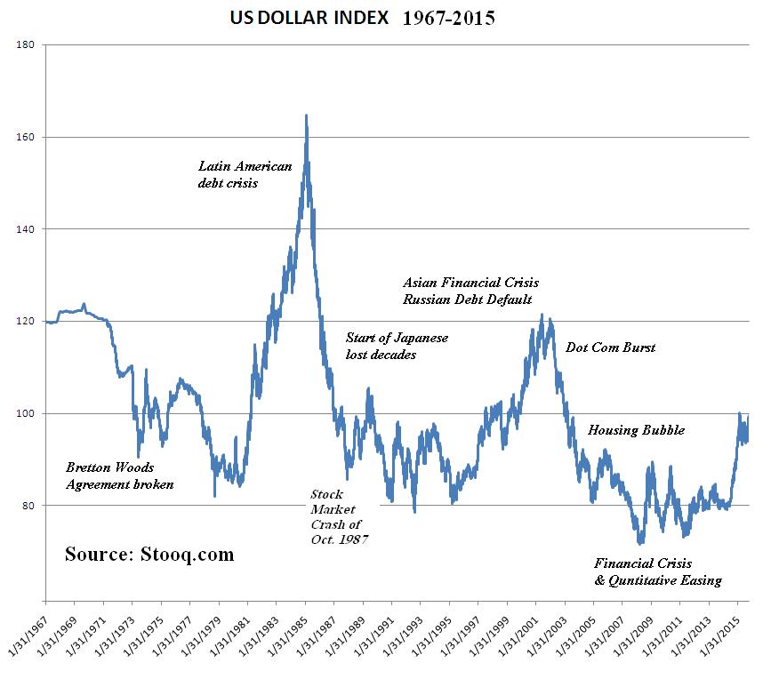 fxcm dollar index chart