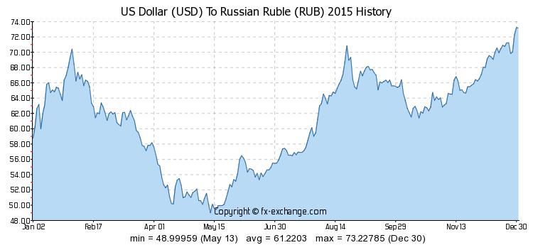 russian ruble fx