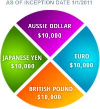 fxcm us dollar index