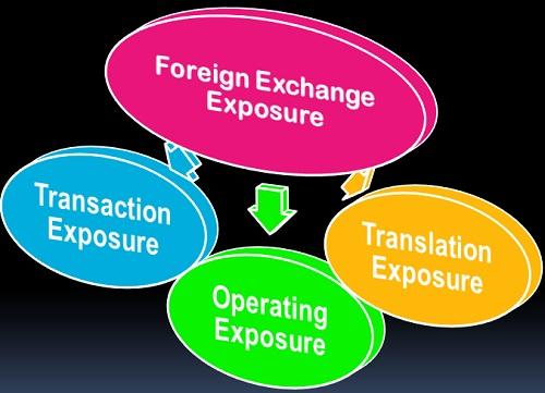 fx definition finance