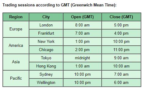 fx market times
