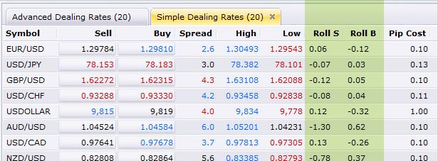 fxcm rollover rates